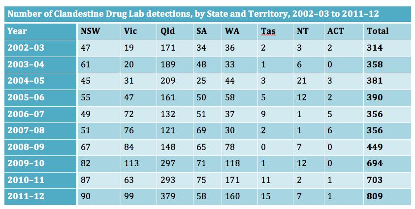 meth labs detected in australia